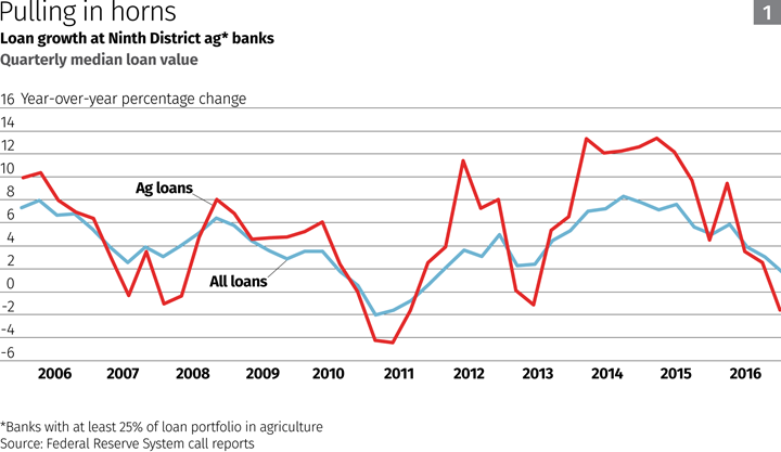 A Midwest Drought The Previous Year Sent Crop Prices And Profits Soaring Likely Reducing Demand For Farm Credit