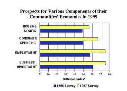 Chart: Prospects for Various Components of their Communities' Economies in 1999