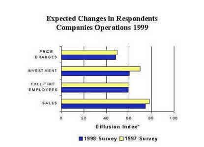 Chart: Expected Changes in Respondents Companies Operations 1999