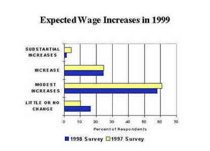 Chart: Expected Wage Increases in 1999