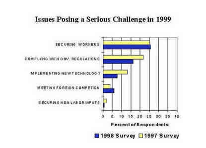 Chart Issues Posing A Serious Challenge in 1999