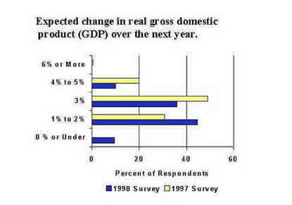 Chart: Expected change in real gross domestic product over the next year