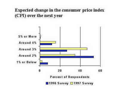 Chart: Expected change in the consumer price index over the next year