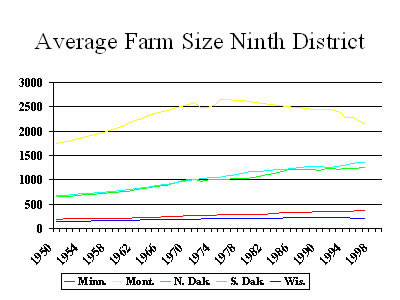Average Farm Size Ninth District