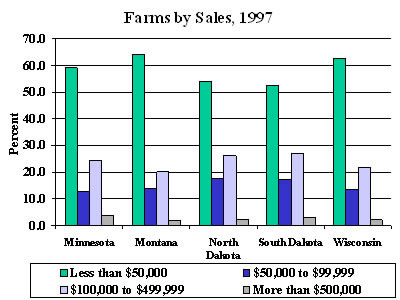Farms by Sales, 1997