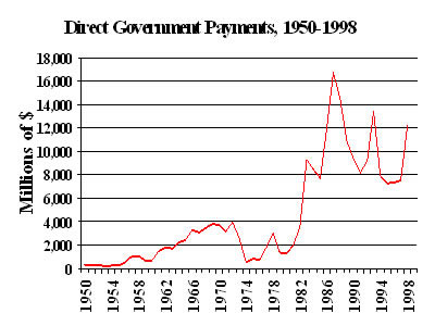 Chart: Direct Government Payments, 1950-1998