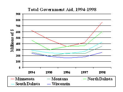Chart:Total Government Aid, 1994-1998