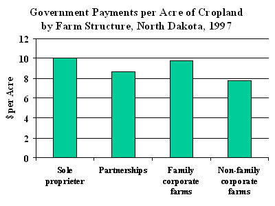 Chart: Government Payments per Acre of Cropland by Farm Structure, North Dakota, 1997