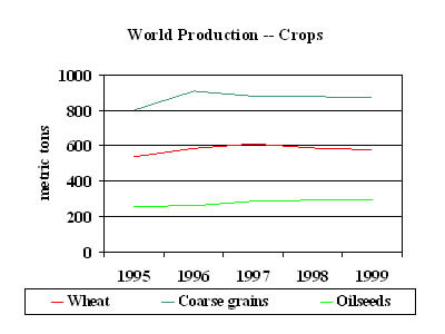Chart: World Porduction-Crops, 1995-1999