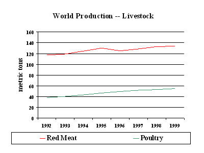 Chart:  World Production-Livestosk, 1992-1999