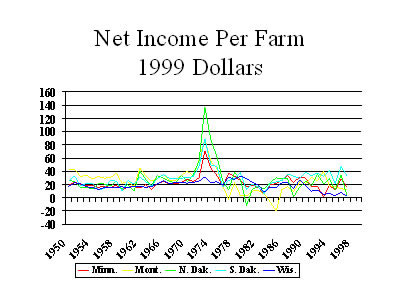 Chart: net Income Per Farm 1999 Dollars