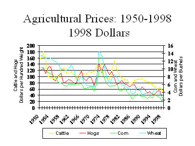 Chart: Agricultural prices: 1950-1998, 1998 Dollars