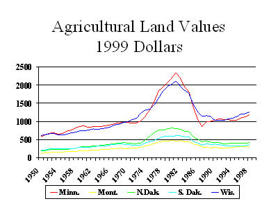 Chart:  Agricultural Land Values, 1999 Dollars