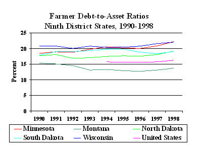 Chart: Farm Debt-to-Asset Rations Ninth District States, 1990-1998