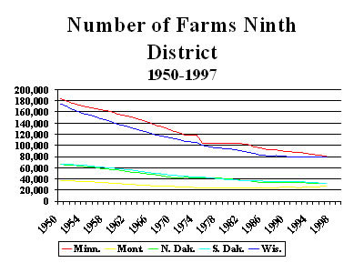 Chart Number of Ninth District Farms