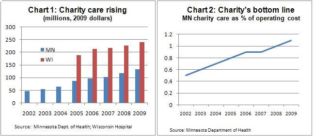 Charity care charts