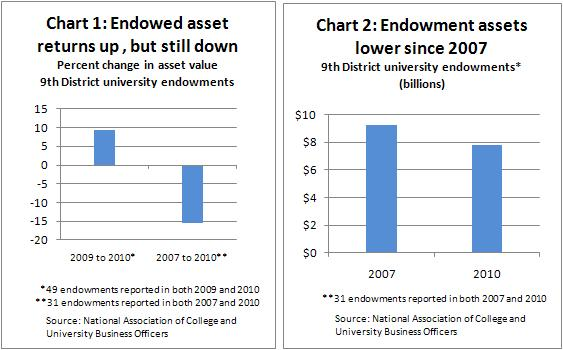 Endowment charts