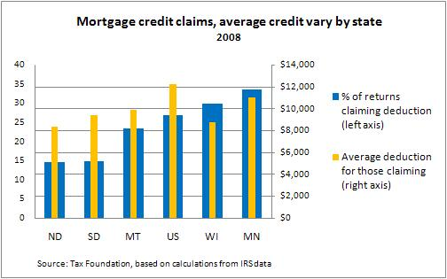 Home mortgage tax credit -- NEW TITLE