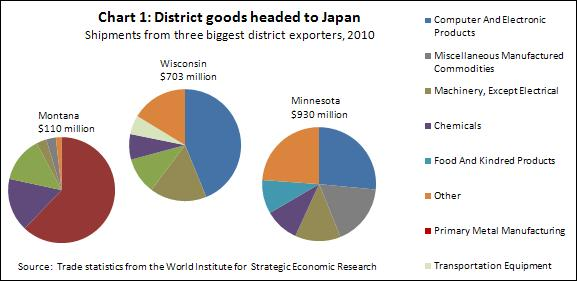 Exports to Japan CH1 -- 6-3-11