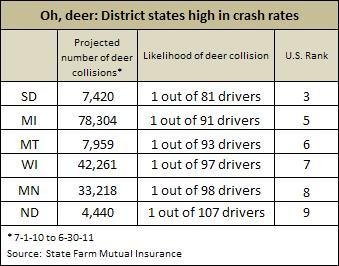 Deer crashes -- Table 1 - 11-14-11
