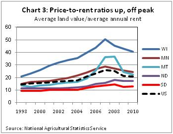 Farmland price to rent ratio -- Ch 3   7-28-11