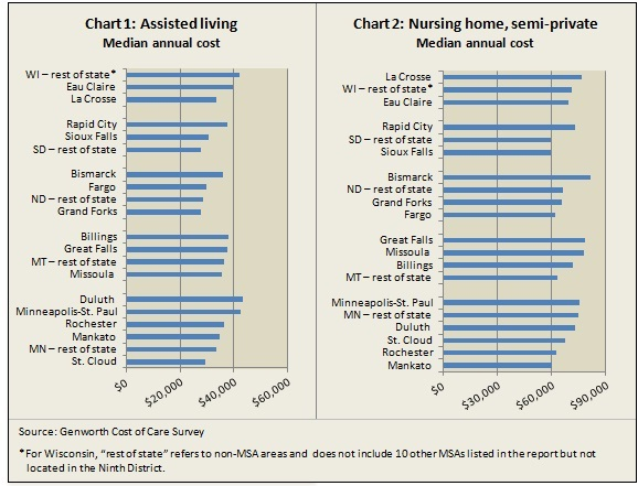 Long-term care costs -- 12-29-11