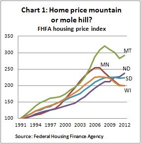Housing index chart 1 -- 5-30-12