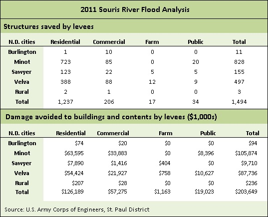 Minot-Souris River table -- 4-6-12