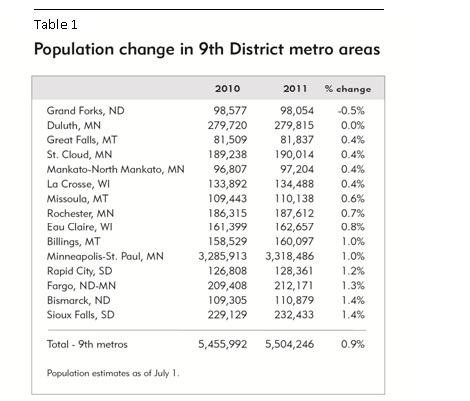 Population -- Metro table 1