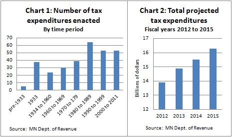MN tax expenditures -- Charts 1&2 -- 7-3-12