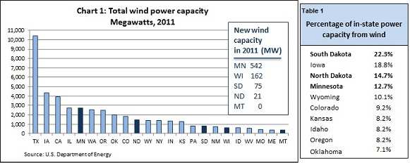 Wind power Ch1& Table1