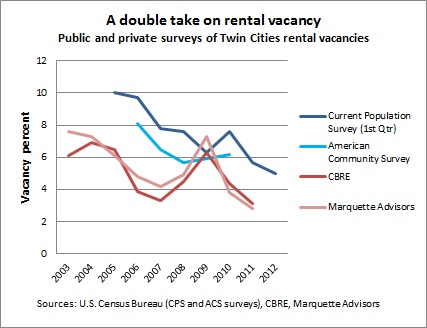 Rental housing -- poor data 7-29-12