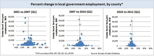 Local govt. employment -- scatter charts 11-6-12