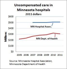 Uncompensated care -- 2-14-13