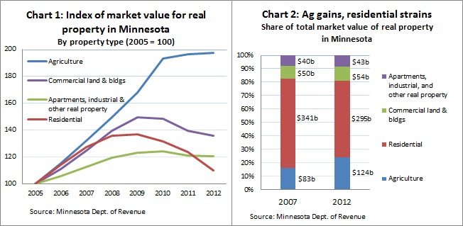 MN farmland market value -- 11-1-12