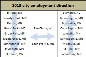 City employment table (2) -- 7-23-13