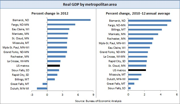 GDP of metros -- CH1-2