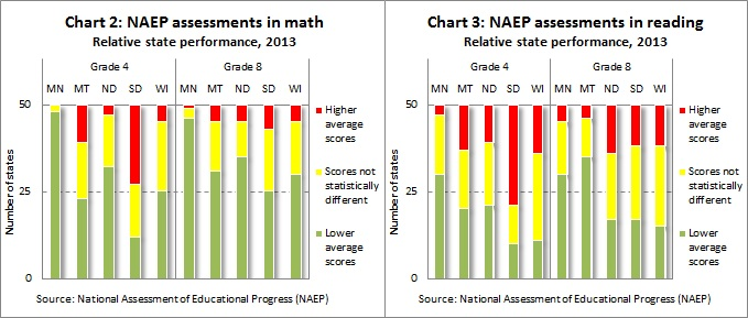 NAEP scores CH2-3 12-11-13