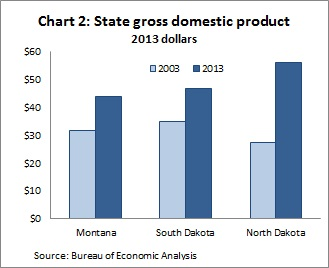 2013 state GDP Ch2