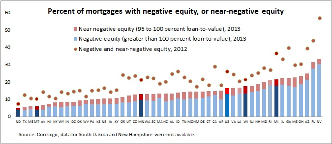 Negative equity -- 3-13-14