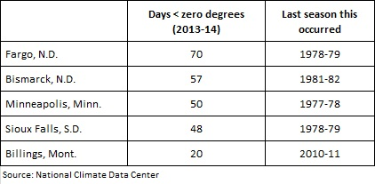 District below zero days -- 4-2-14