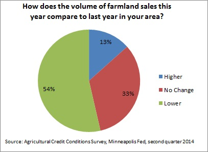 Farmland sales -- 9-24-14