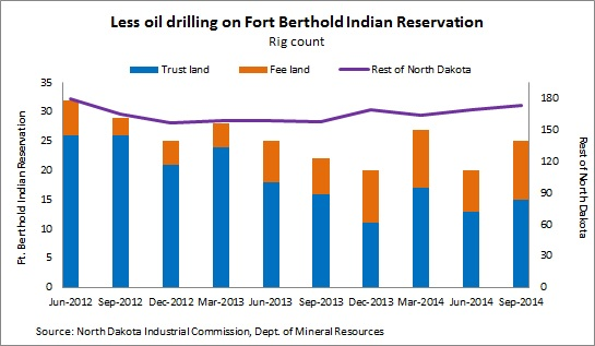 Fort Berthold rig chart -- 10-1-30