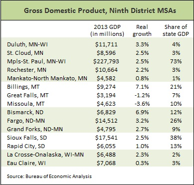 MSA GDP table -- 9-22-14