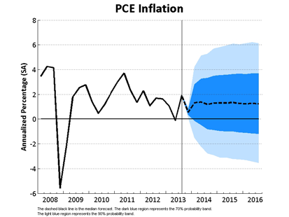 PCE Inflation