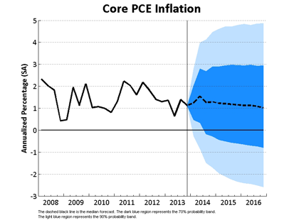 Core PCE Inflation