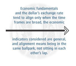 Image: Economic Fundamentals