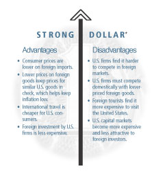 Image: Strong Dollar