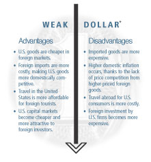 Image: Weak Dollar