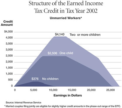 Chart: Structure of the Earned Income Tax Credit, 2002